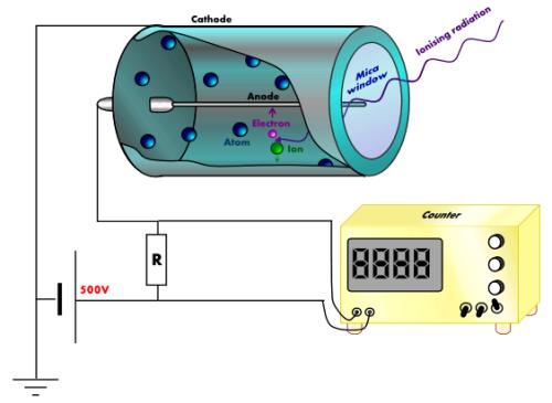 Esquema de funcionamiento de un tubo Geiger-Müller