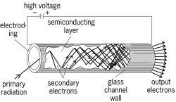 Cascada electrónica en un poro de una placa MCP.