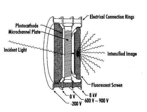 Esquema de funcionamiento de un intensificador basado en un foto-cátodo y una placa MCP