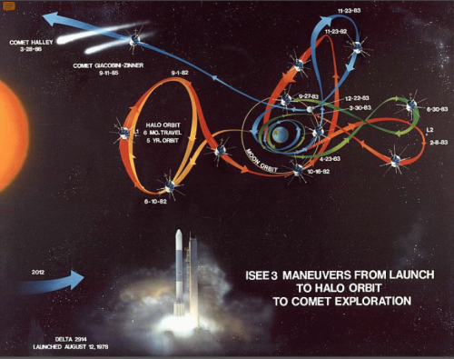 isee-3 maneuvers