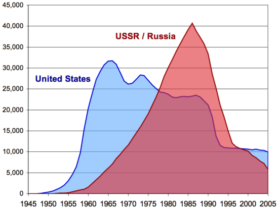 us_and_ussr_nuclear_stockpiles